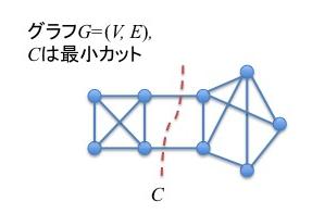 乱択アルゴリズム紹介(最小カット)