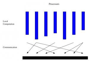 BSPの処理モデル
