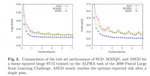 averaged stochastic gradient descentのご紹介