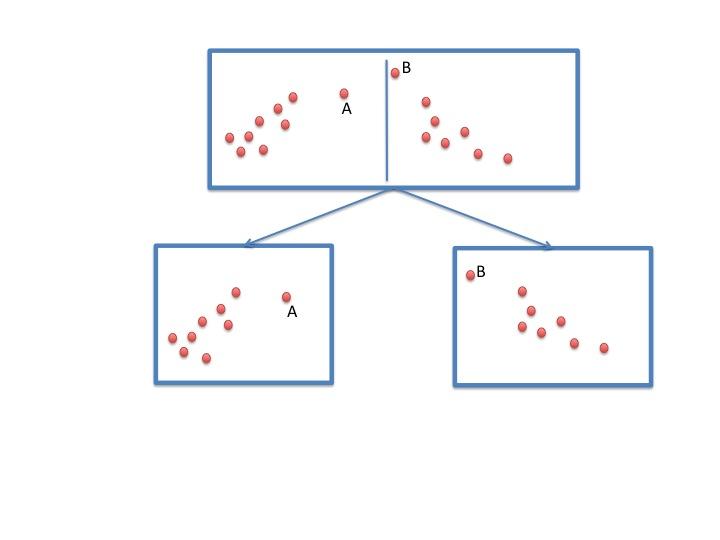 空間木を利用した関連事例の抽出技術