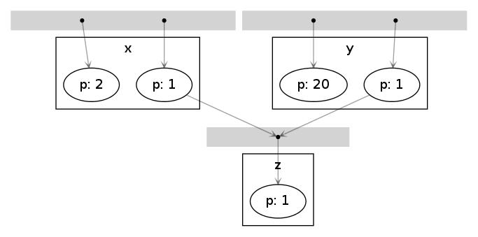 実験ビルドシステムmafのv0.2をリリースしました
