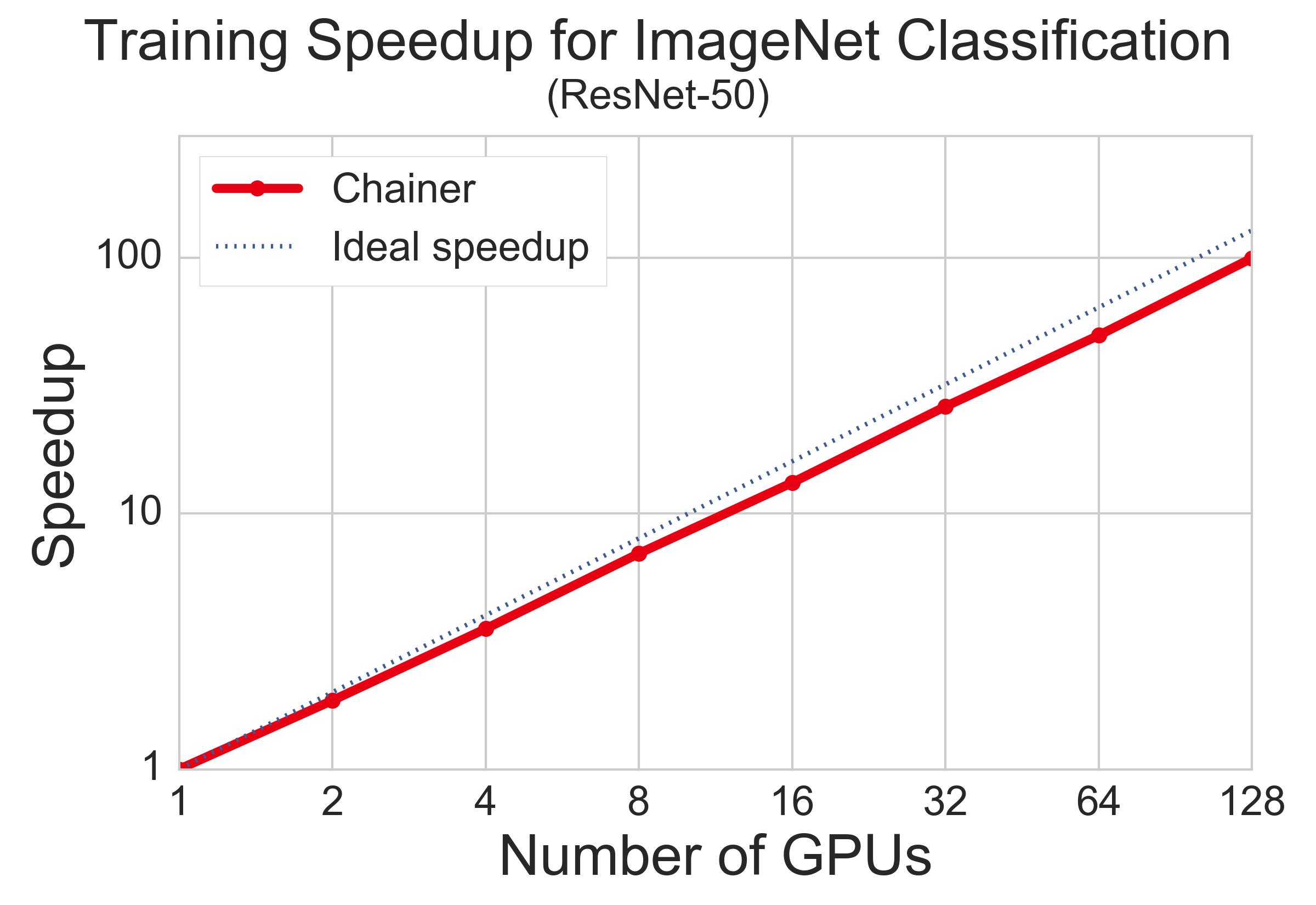 ChainerMN による分散深層学習の性能について