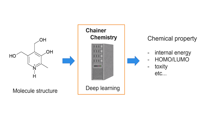 Release Chainer Chemistry: A library for Deep Learning in Biology and Chemistry