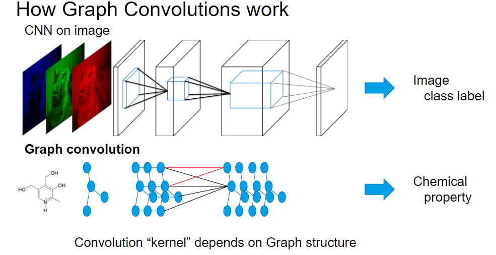 How graph convolutions work