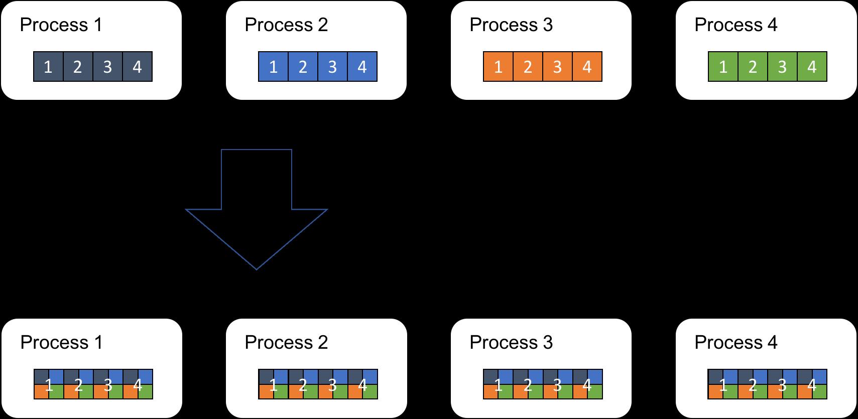 分散深層学習を支える技術:AllReduceアルゴリズム