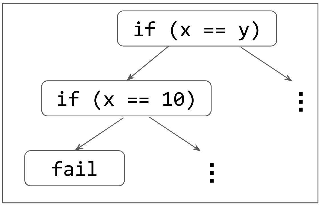インターン参加報告:Concolic Testing による SystemVerilog 向けテストパターン生成