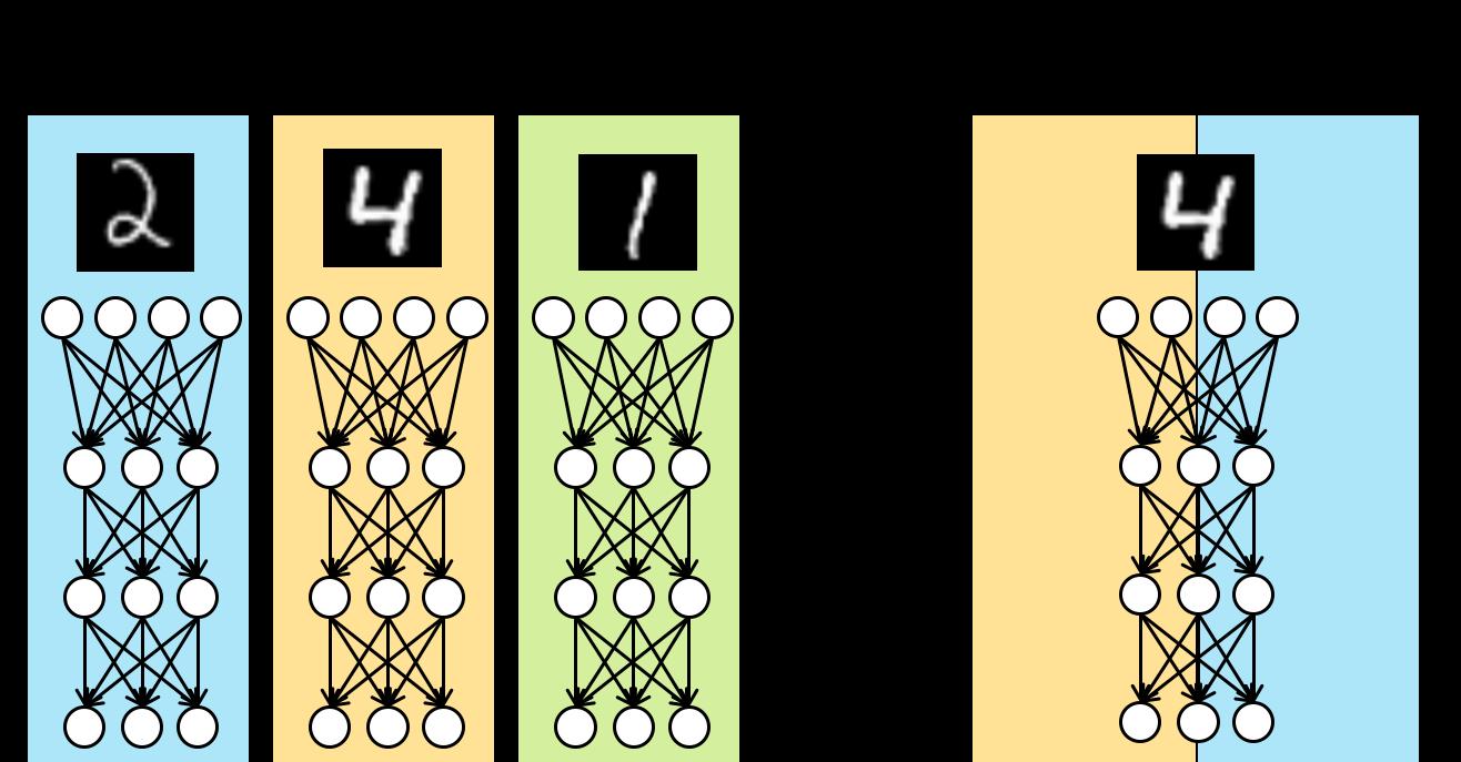 分散深層学習とモデル並列性