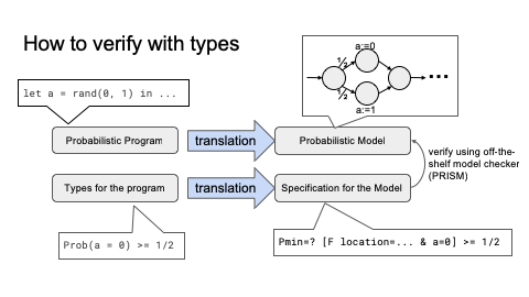 インターン参加報告:確率的なプログラムの型による静的検証