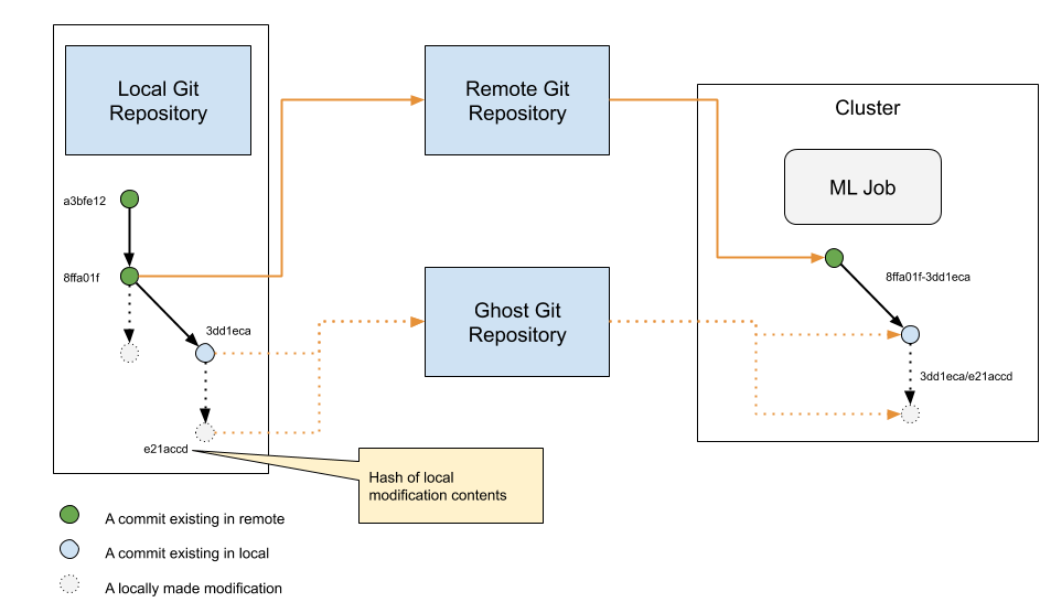 Git Ghost: A command line tool to execute a program with local modifications without losing reproducibility