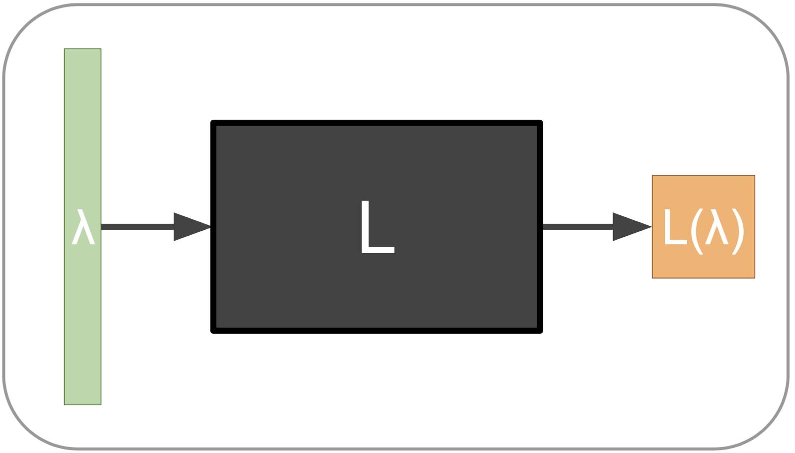 ベイズ最適化を用いた高次元ブラックボックス最適化手法の検証