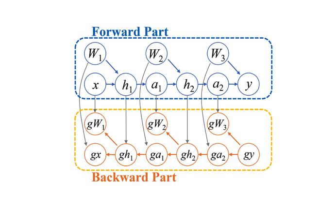 再計算でニューラルネット学習時のメモリ消費を減らす