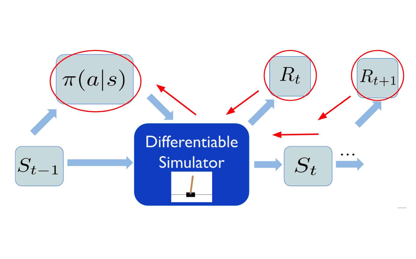 微分可能なシミュレータ上での方策最適化