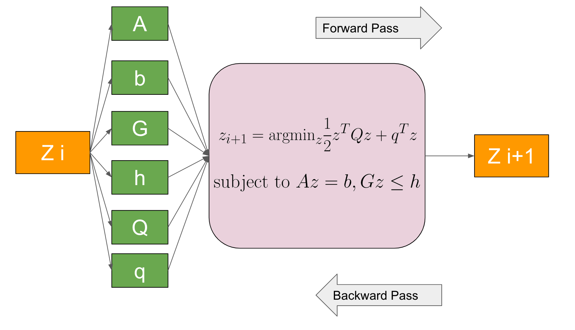 微分可能なMPCのChainer実装および追加実験