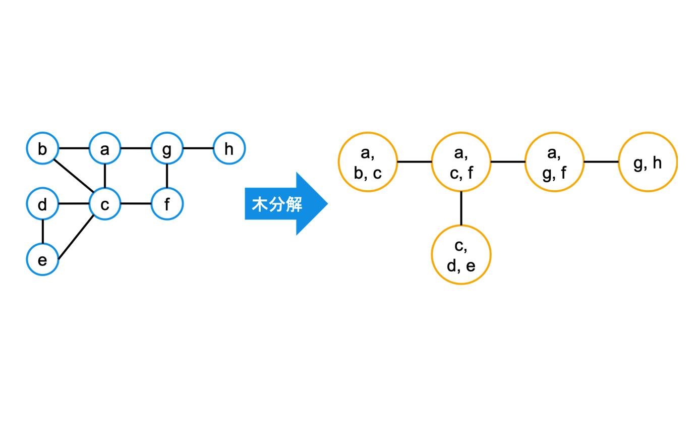 Graph Neural Network を用いたグラフの木幅予測