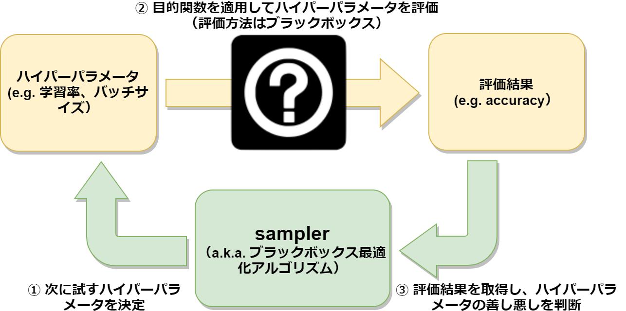 ブラックボックス最適化ベンチマークツール「kurobako」の紹介