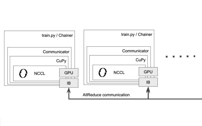 PureNcclCommunicator はCuPy を通じてNCCLを呼び出す