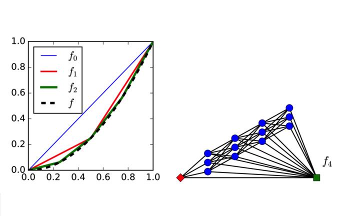 深層学習モデルを用いたノンパラメトリック回帰問題に関する最近の研究