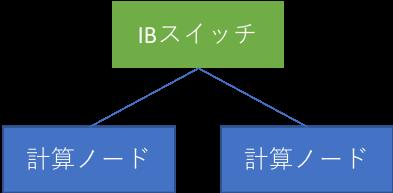 Fig.3 スイッチを1台経由するパターン