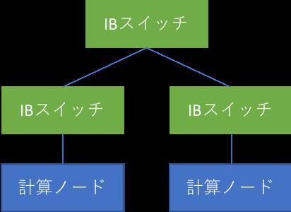 Fig.4 スイッチを3台経由するパターン