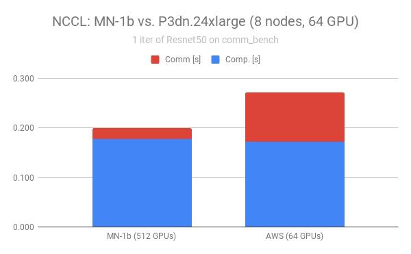 Fig.5 comm_benchによる通信速度評価