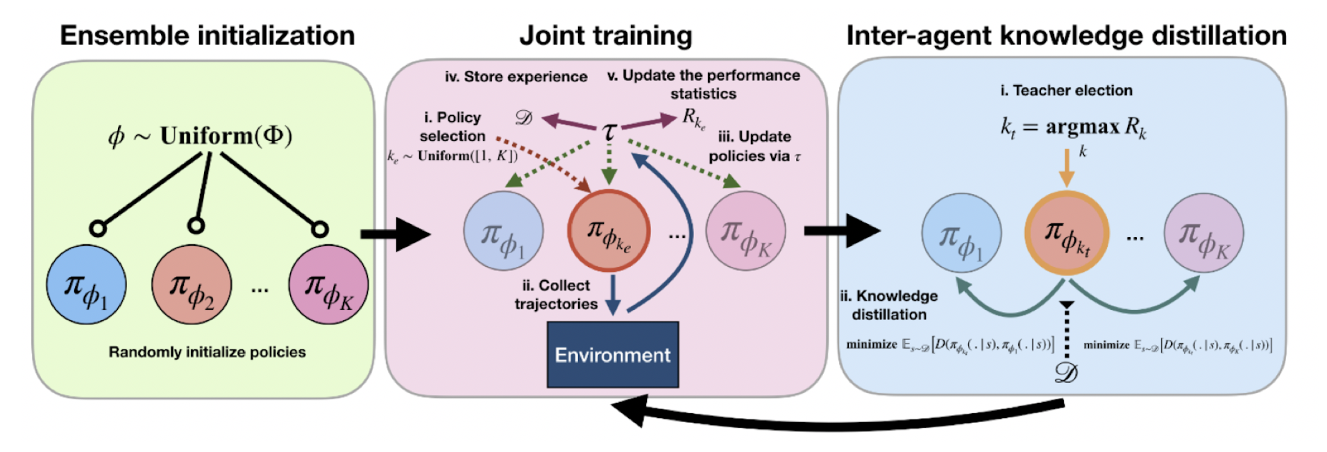 Swarm-inspired Reinforcement Learning via Collaborative Inter-agent Knowledge Distillation