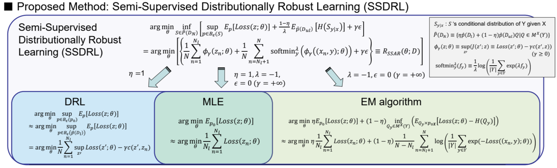Robustness to Adversarial Perturbations in Learning from Incomplete Data