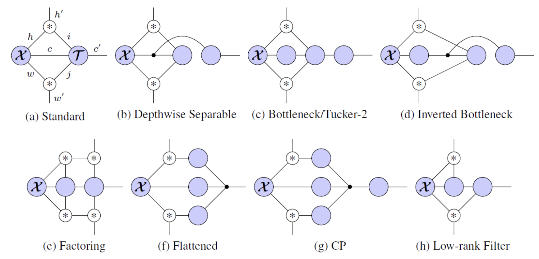 For high prediction performance, CNNs demand huge resources such as model size and FLOPs. To reduce them, a lot of efficient building blocks (e.g. bottleneck layers in ResNet) have been handcrafted. However, there has been no systematic way to understand or generate them. In this study, we propose a graphical model for CNNs based on tensor network and show its wide representability and usefulness for architecture search.