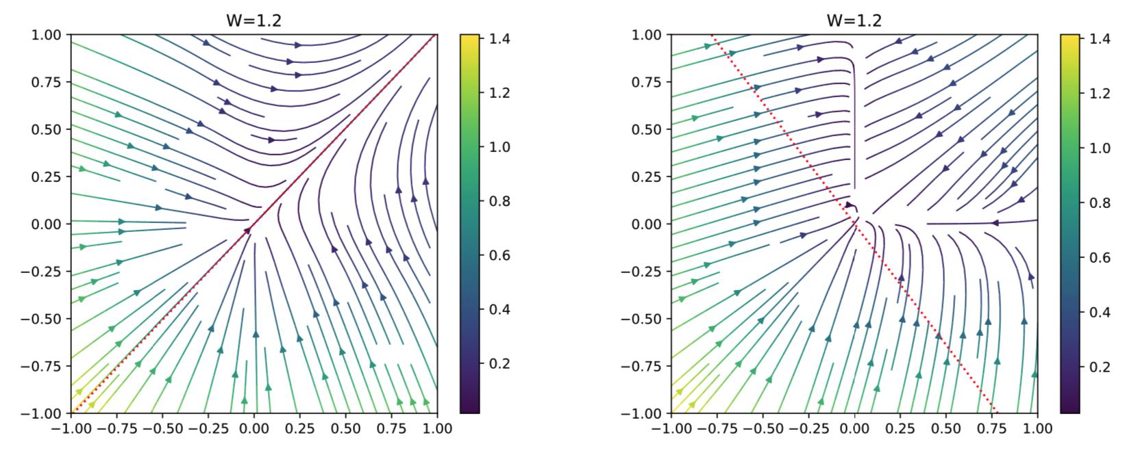 【ICLR2020採択論文】グラフニューラルネットワークは頂点識別問題のための「情報」を指数的に失う