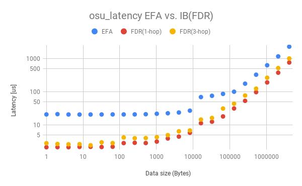Fig.2 osu_latencyによるレイテンシ評価