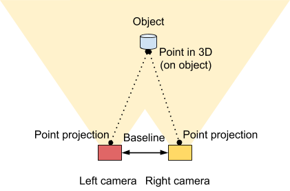 A Brief Introduction to 3D Cameras