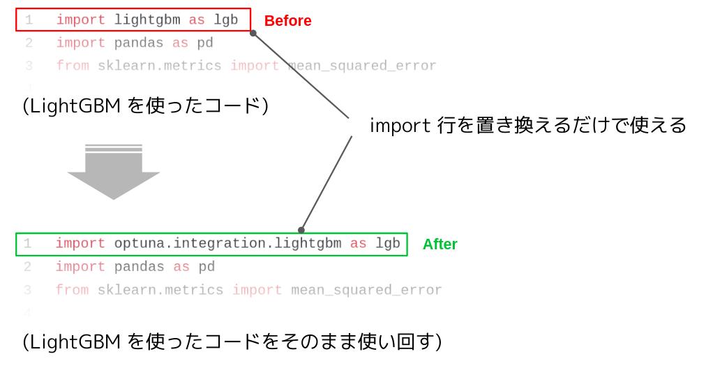 Optuna の拡張機能 LightGBM Tuner によるハイパーパラメータ自動最適化