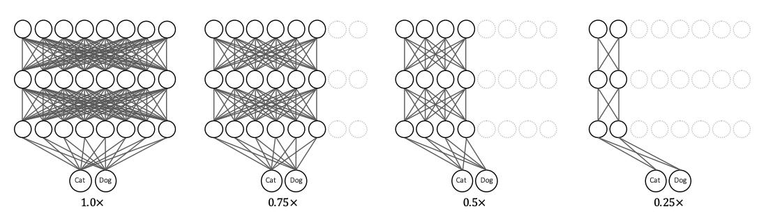 学習後に計算資源に対応してモデルの構成を変更可能にする手法の考察