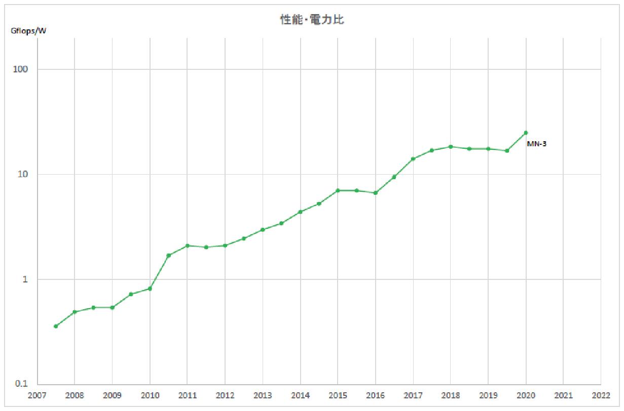 Green500の性能向上の推移