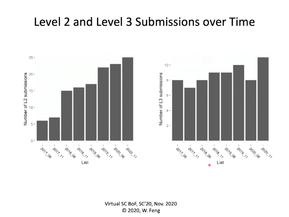 2020/11 Green500 BoF Slide: Level 2 and Level 3 Submissions over Time