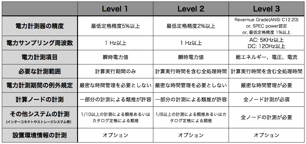 table: Green500 regulation (Level 1, Level 2, Level 3)