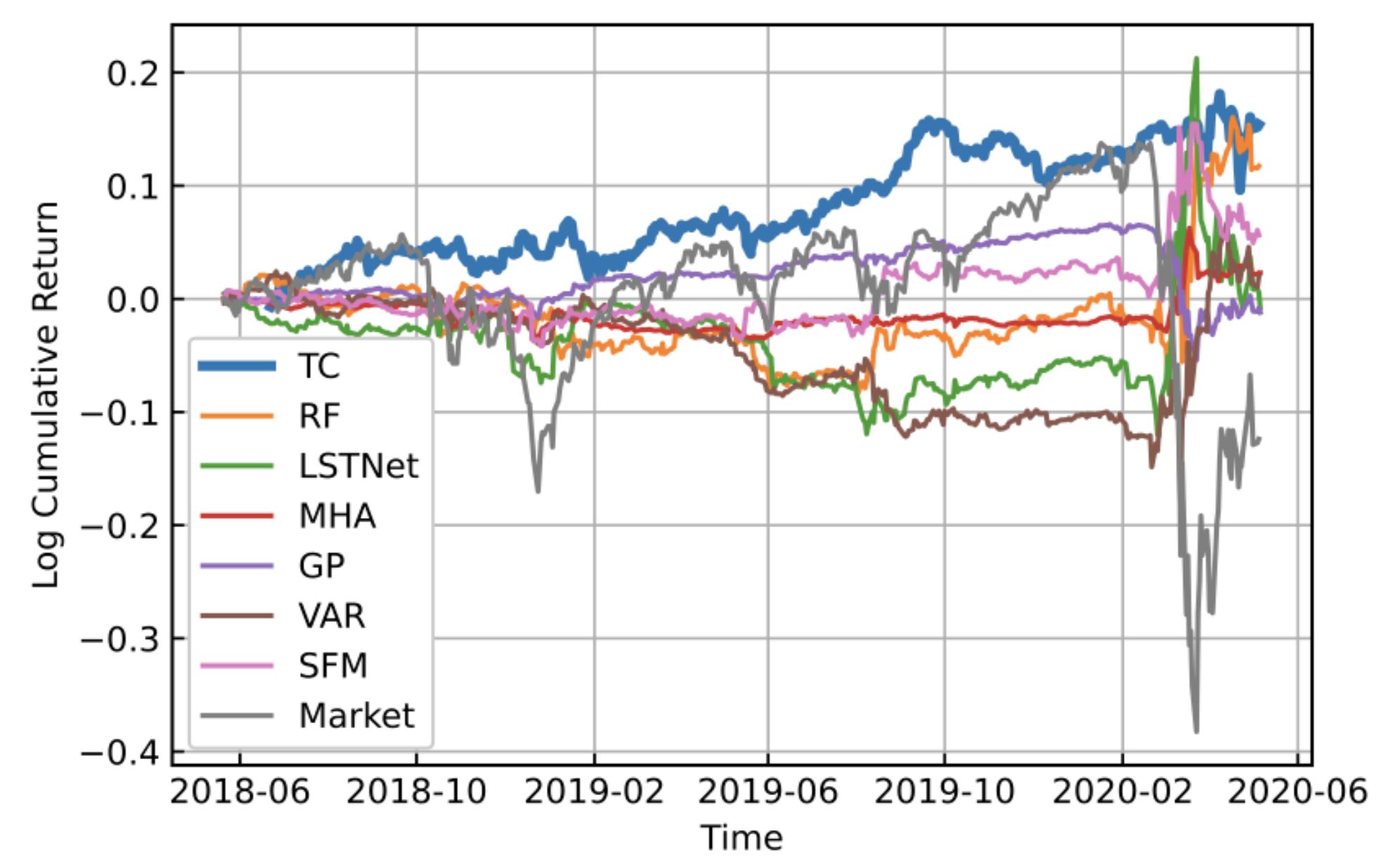 Trader-Company法と既存手法のリターン