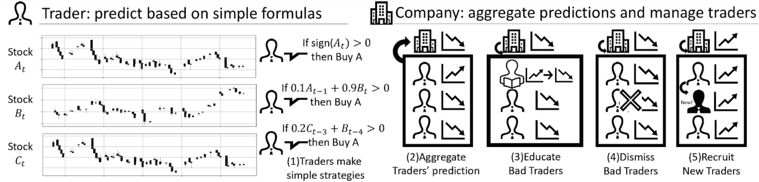 図3. Trader-Company法の概念図。Traderはシンプルな式で未来の利回りを予測し、CompanyはTraderを管理し総合する。