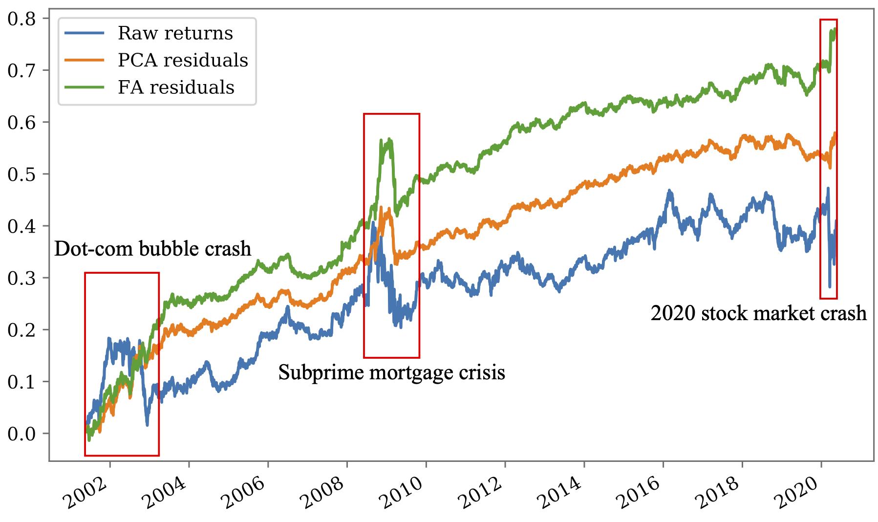 残差項の上でリバーサル戦略で取引したときの利益の変化