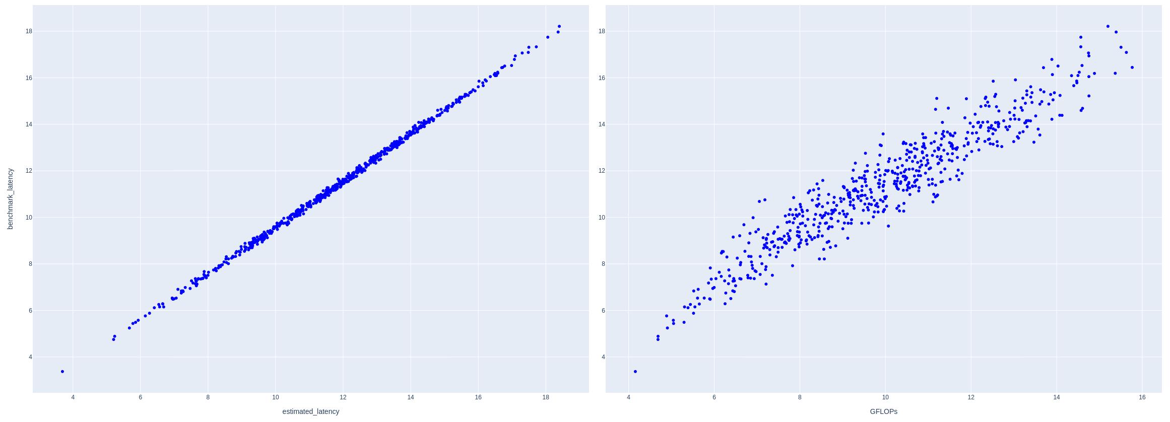 レイテンシの推定値と実測値の相関度合い
