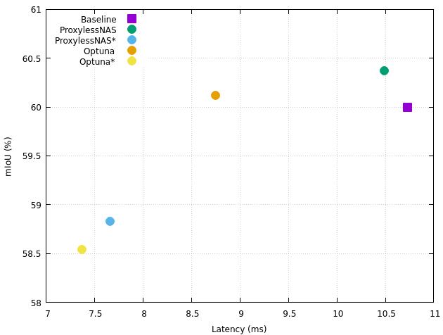 Neural Architecture Searchを用いたセマンティックセグメンテーションモデルの探索