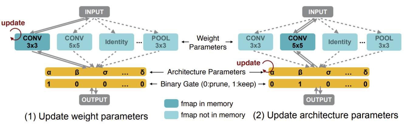 ProxylessNASでのモデル学習ループ