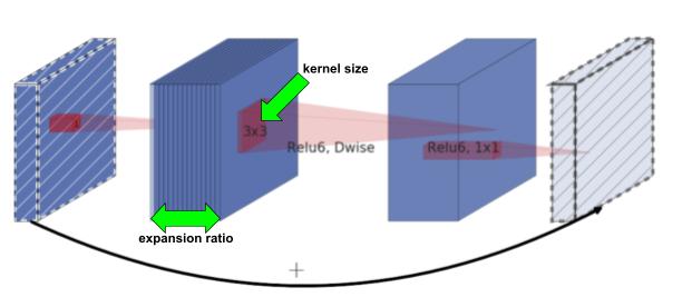 InvertedResidualブロックと探索範囲