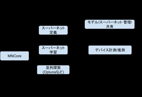NASエコシステム