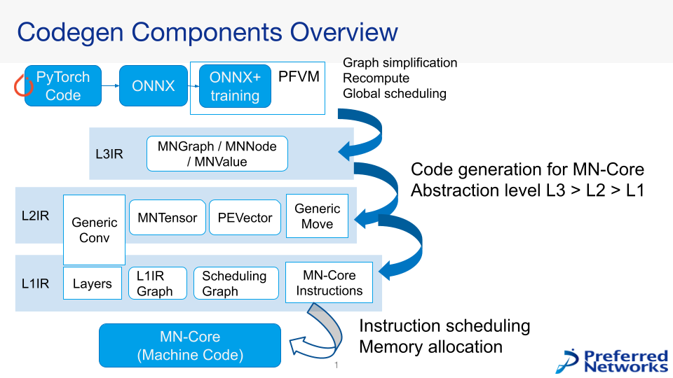 MN-Core Compiler Overview