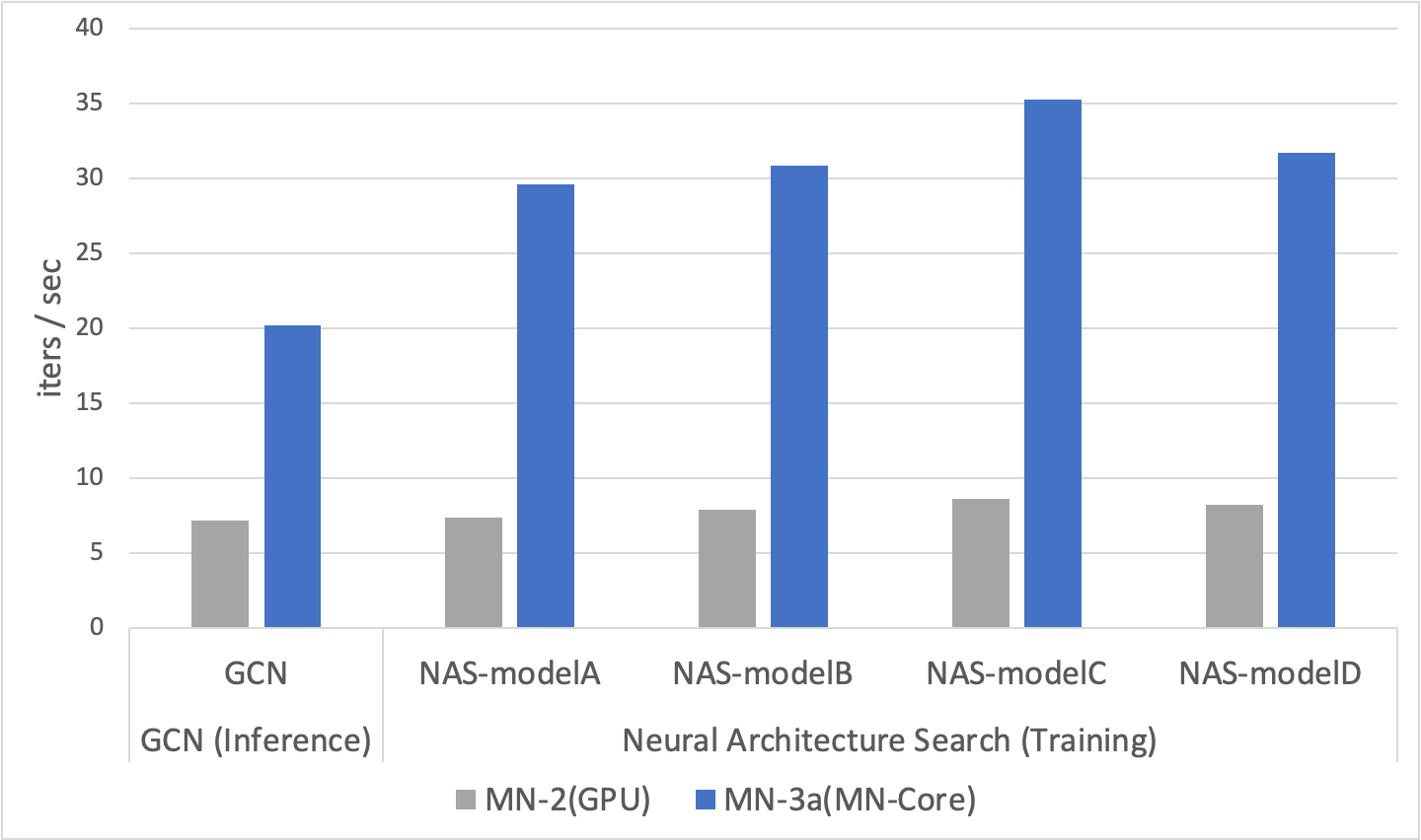Performance Evaluation (GCN + NAS, MN2 vs MN-3a)