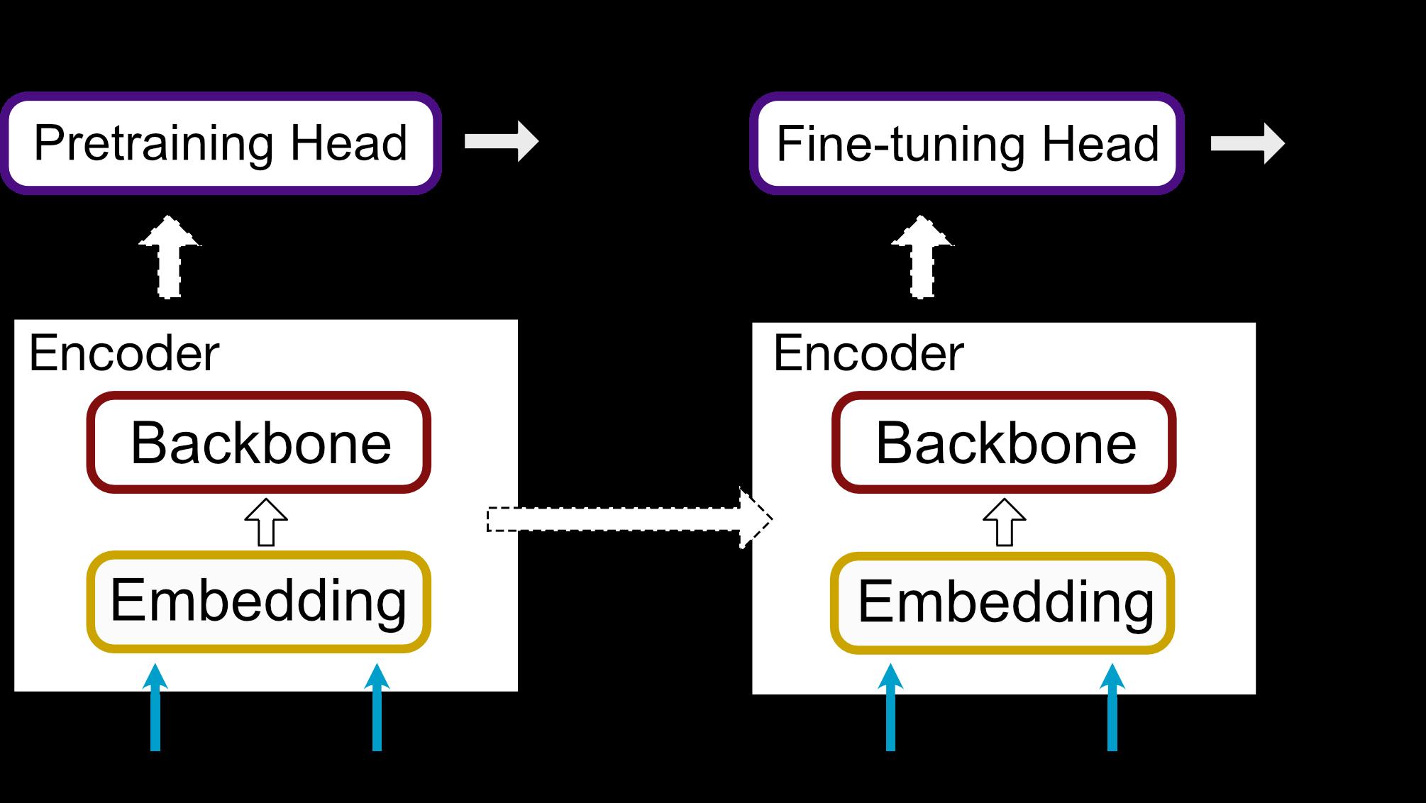 表形式データに対する深層学習ライブラリの開発と実験